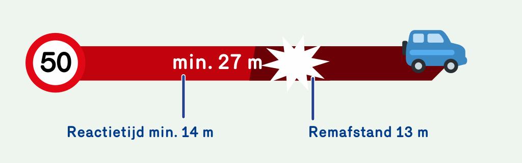 Illustratie die aangeeft dat de reactietijd bij 50 km per uur 14 meter is en de remafstand 13 meter. Bij 50 km per uur heb je dus in totaal een afstand van 27 meter nodig op te stoppen.