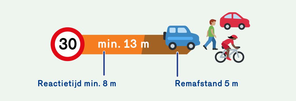 Illustratie die aangeeft dat de reactietijd bij 30 km per uur 8 meter is en de remafstand 5 meter. Bij 30 km per uur heb je dus in totaal een afstand van 13 meter nodig op te stoppen.