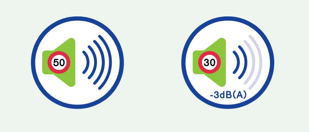 Illustratie die aangeeft dat er bij 30 km per uur 3dB(A) minder is dan bij 50 km per uur.