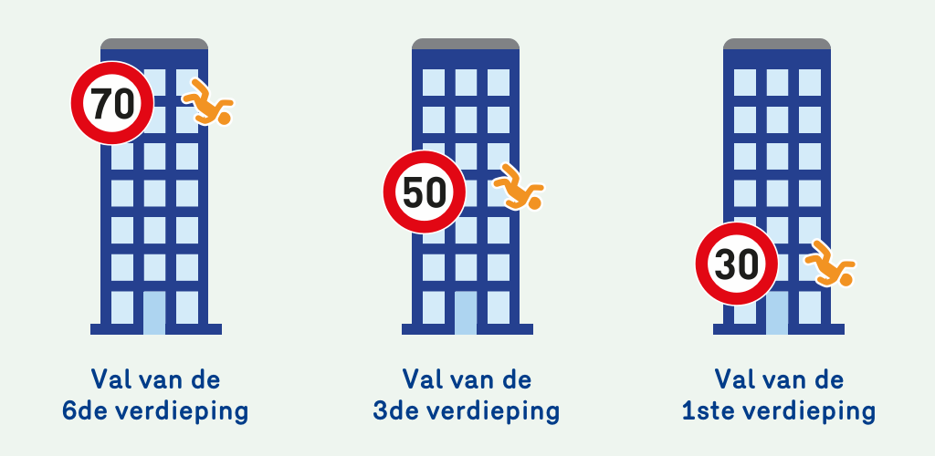 Illustratie die aangeeft dat de kans op overlijden bij een botsing aan 70 km per uur even groot is als die van een val van de zesde verdieping. Bij 50 km per uur is dat gelijk aan een val van de derde verdieping. Bij 30 km per uur is dat gelijk aan een val van de eerste verdieping.